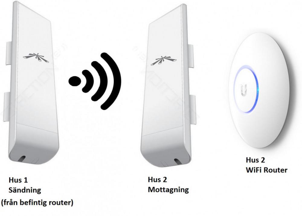 Ubiquiti WiFi Kit för extra hus